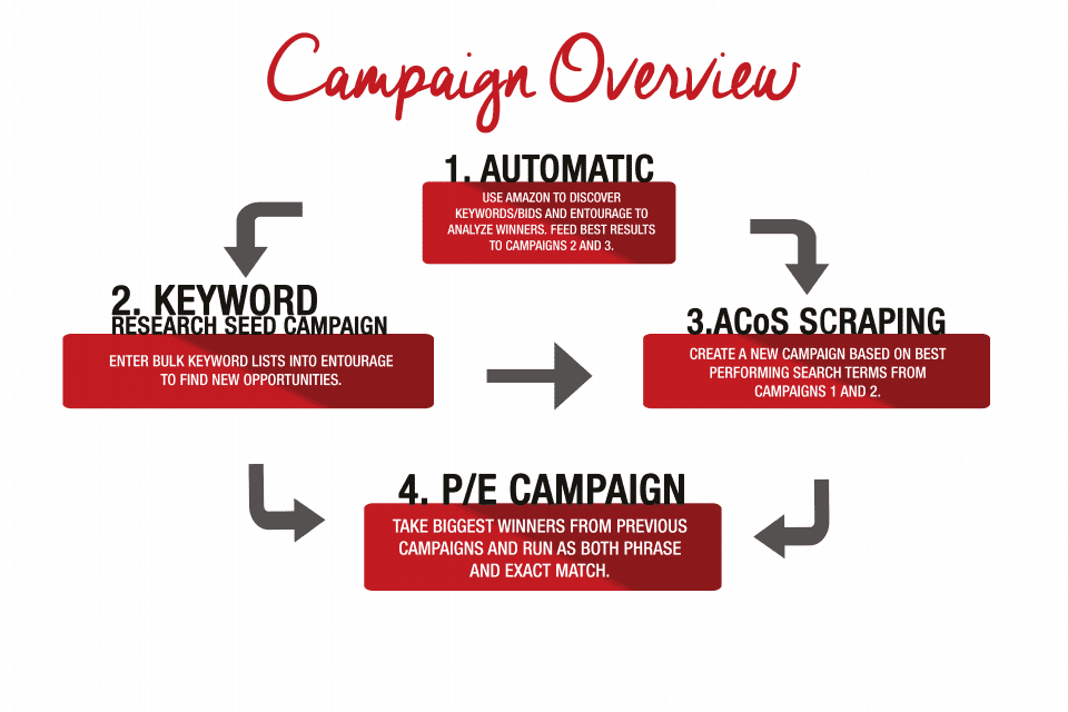 ppc entourage amazon seller campaign overview