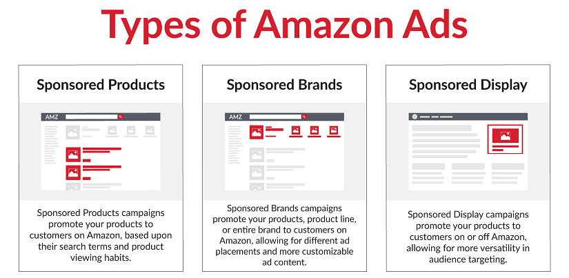 Amazon Ad Types